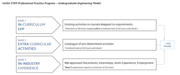 Professional practice program engineering model
