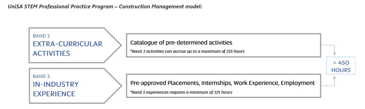 Professional practice program construction management model